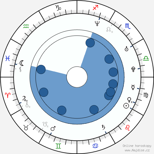 Jarkko Ruutu wikipedie, horoscope, astrology, instagram