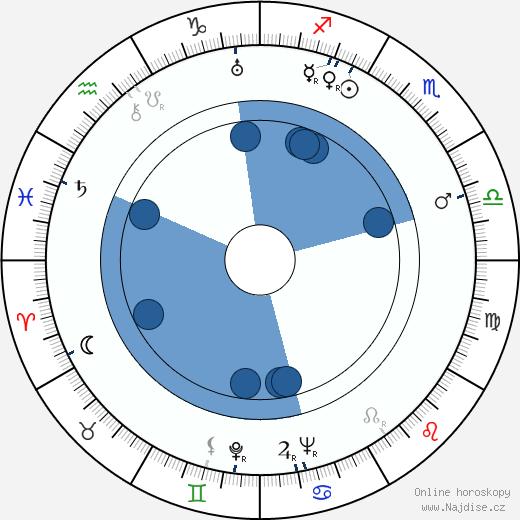 Jarmila Bechyňová wikipedie, horoscope, astrology, instagram