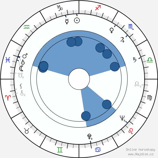 Jarmila Krulišová wikipedie, horoscope, astrology, instagram