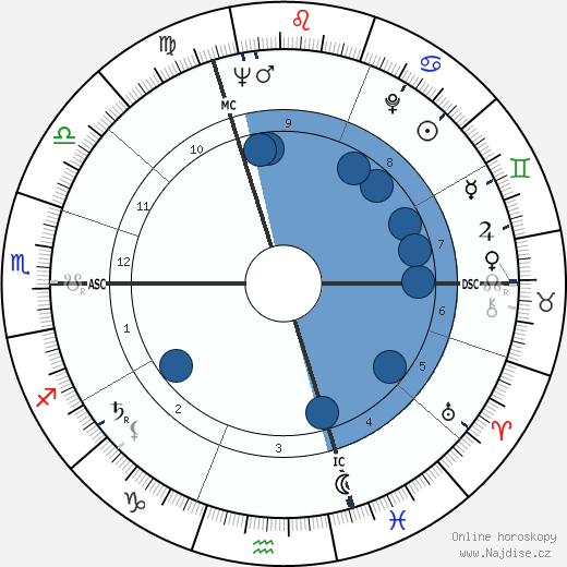 Jarmila Šuláková wikipedie, horoscope, astrology, instagram