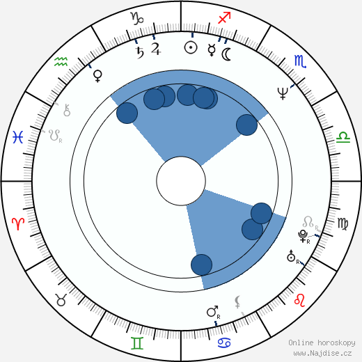 Jaromír Dulava wikipedie, horoscope, astrology, instagram