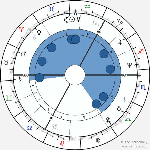 Jaromír Jágr wikipedie, horoscope, astrology, instagram