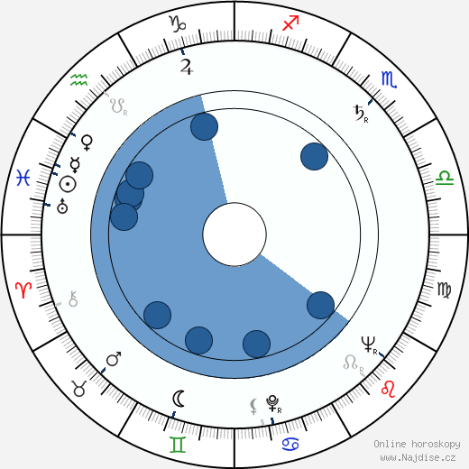 Jaromír Kučera wikipedie, horoscope, astrology, instagram
