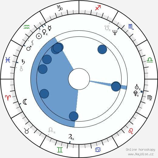 Jaromír Polišenský wikipedie, horoscope, astrology, instagram