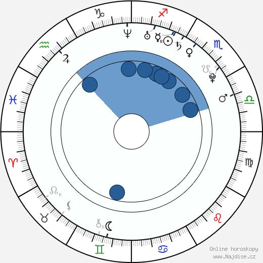 Jaromír Sýkora wikipedie, horoscope, astrology, instagram