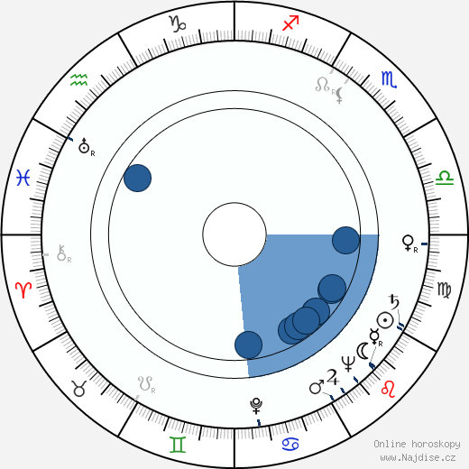 Jaromíra Kolárová wikipedie, horoscope, astrology, instagram