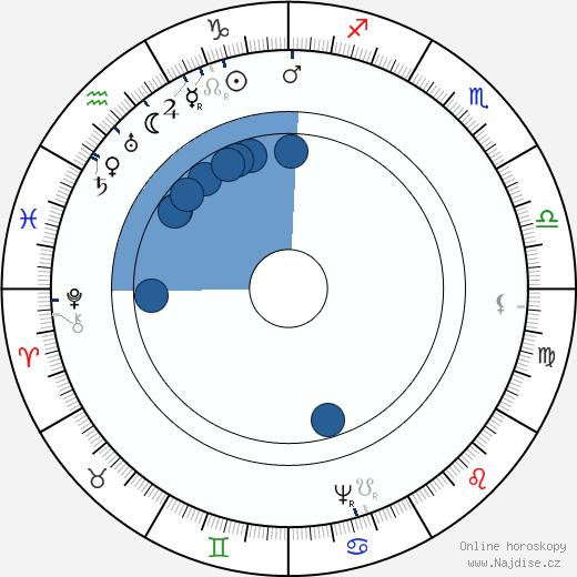 Jaroslav Bořita z Martinic wikipedie, horoscope, astrology, instagram