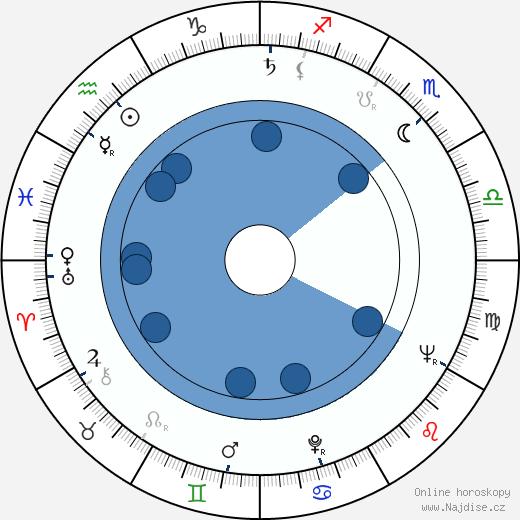 Jaroslav Černík wikipedie, horoscope, astrology, instagram