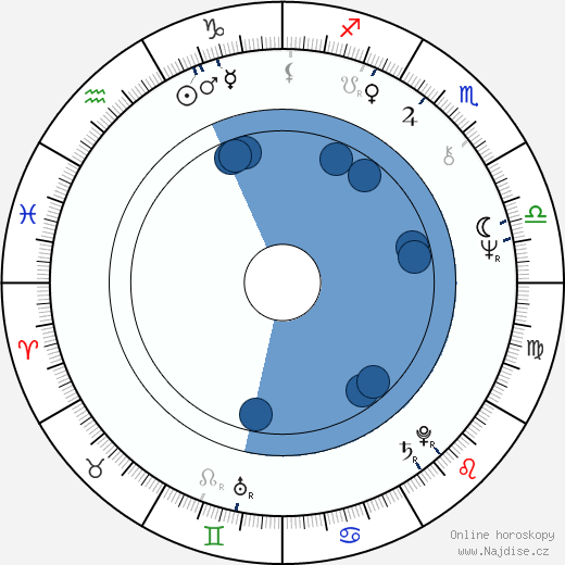 Jaroslav Drbohlav wikipedie, horoscope, astrology, instagram