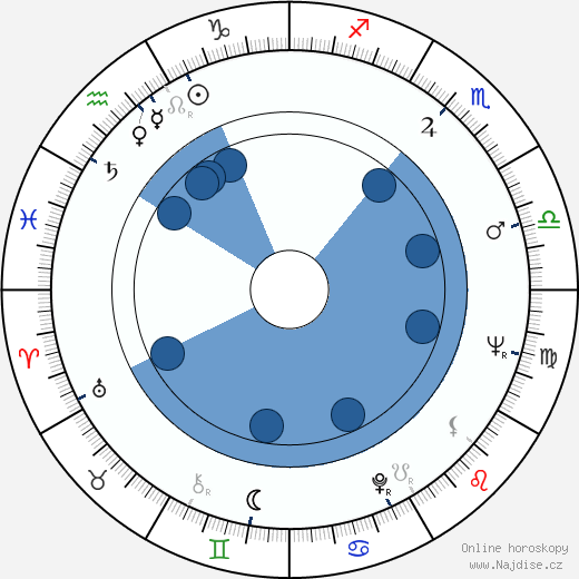 Jaroslav Ďuríček wikipedie, horoscope, astrology, instagram