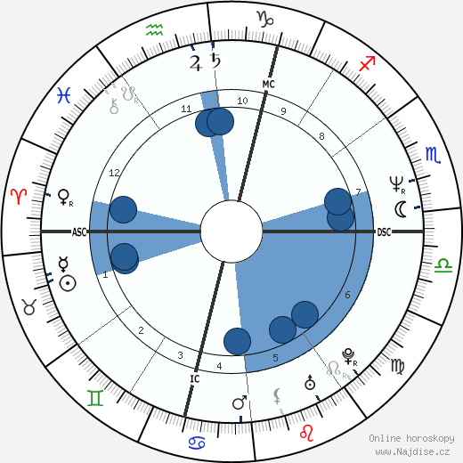 Jaroslav Dušek wikipedie, horoscope, astrology, instagram