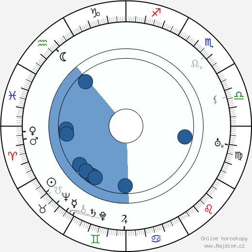Jaroslav Hašek wikipedie, horoscope, astrology, instagram