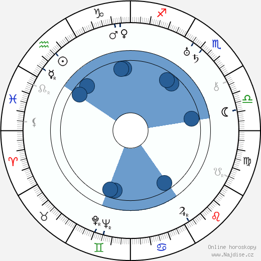 Jaroslav Havlíček wikipedie, horoscope, astrology, instagram
