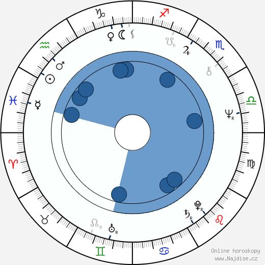 Jaroslav Kubera wikipedie, horoscope, astrology, instagram