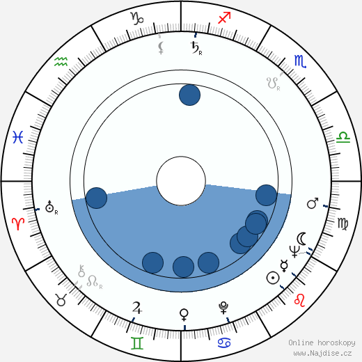 Jaroslav Kučera wikipedie, horoscope, astrology, instagram