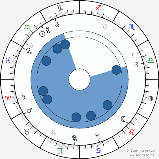 Jaroslav Novotný wikipedie, horoscope, astrology, instagram