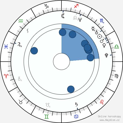 Jaroslav Plesl wikipedie, horoscope, astrology, instagram