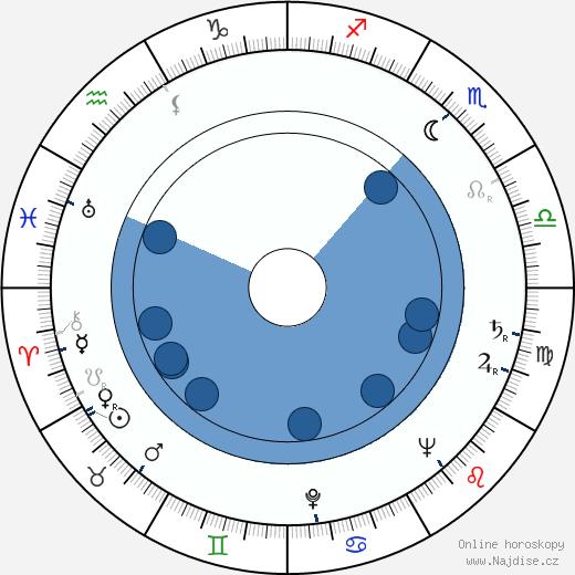 Jaroslav Radimecký wikipedie, horoscope, astrology, instagram