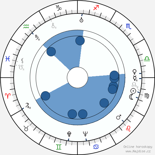 Jaroslav Raušer wikipedie, horoscope, astrology, instagram