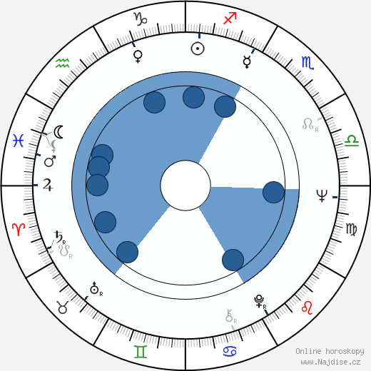 Jaroslav Satoranský wikipedie, horoscope, astrology, instagram