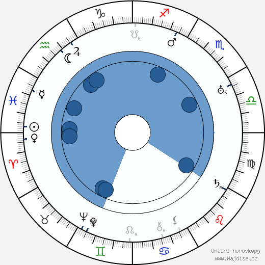 Jaroslav Šimánek wikipedie, horoscope, astrology, instagram