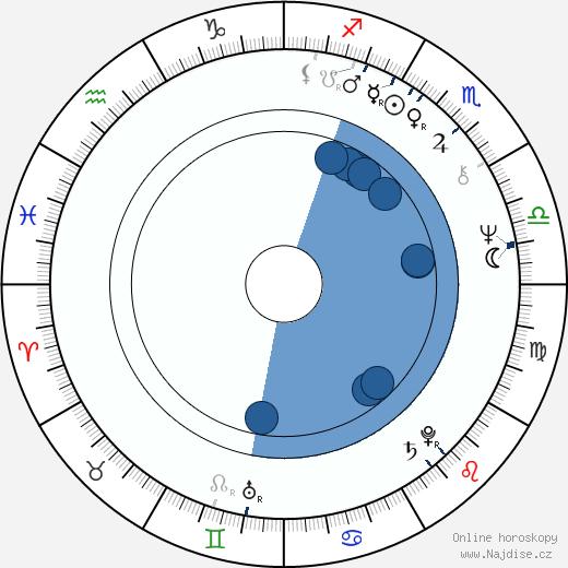 Jaroslav Soukup wikipedie, horoscope, astrology, instagram