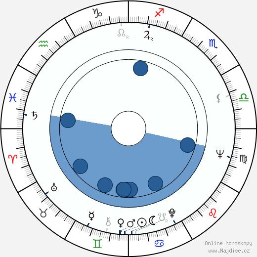 Jaroslav Suchánek wikipedie, horoscope, astrology, instagram