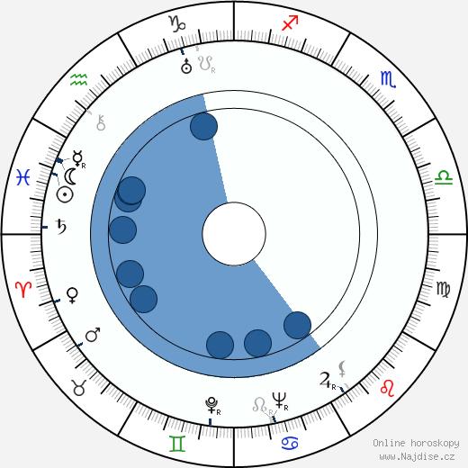 Jaroslav Tuzar wikipedie, horoscope, astrology, instagram