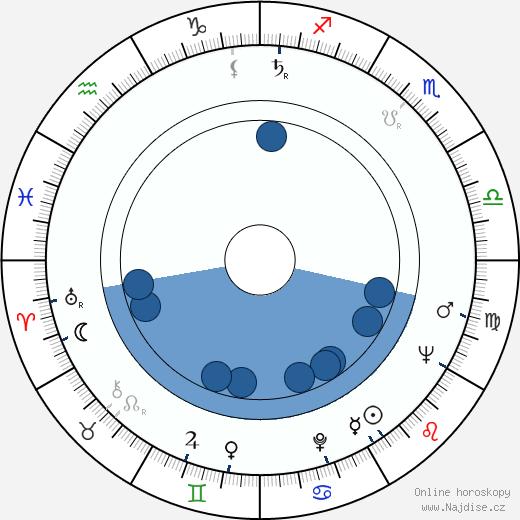 Jaroslav Vágner wikipedie, horoscope, astrology, instagram