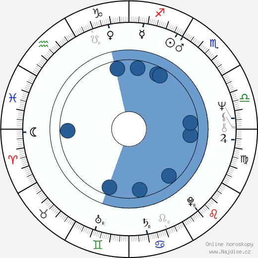 Jaroslav Vlk wikipedie, horoscope, astrology, instagram