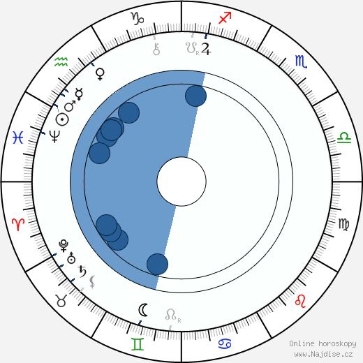 Jaroslav Vrchlický wikipedie, horoscope, astrology, instagram