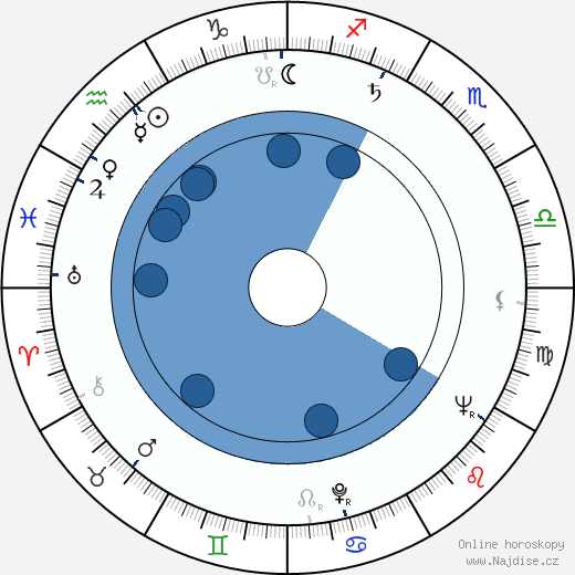 Jaroslav Vrzala wikipedie, horoscope, astrology, instagram