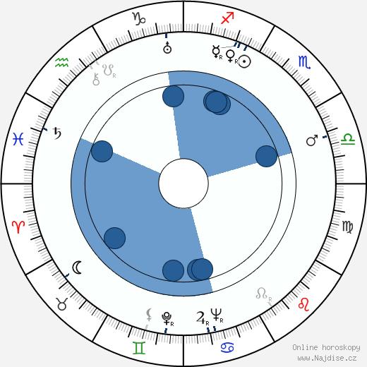 Jaroslav Žák wikipedie, horoscope, astrology, instagram