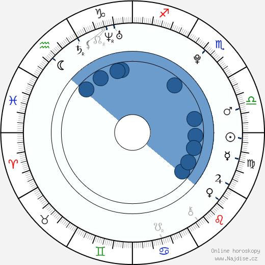 Jaroslav Zderadička wikipedie, horoscope, astrology, instagram