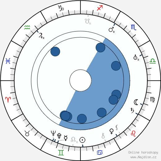 Jaroslava Vacková wikipedie, horoscope, astrology, instagram