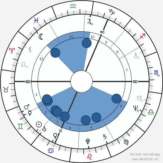 Jarosław Kaczyński wikipedie, horoscope, astrology, instagram
