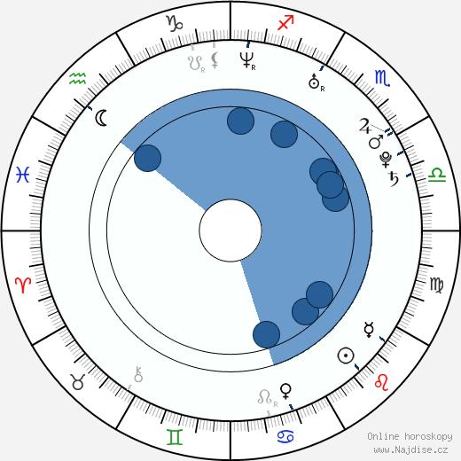 Jarrod Factor wikipedie, horoscope, astrology, instagram