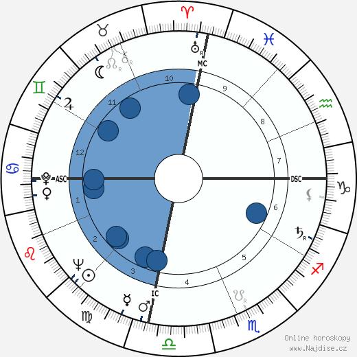 Jásir Arafat wikipedie, horoscope, astrology, instagram