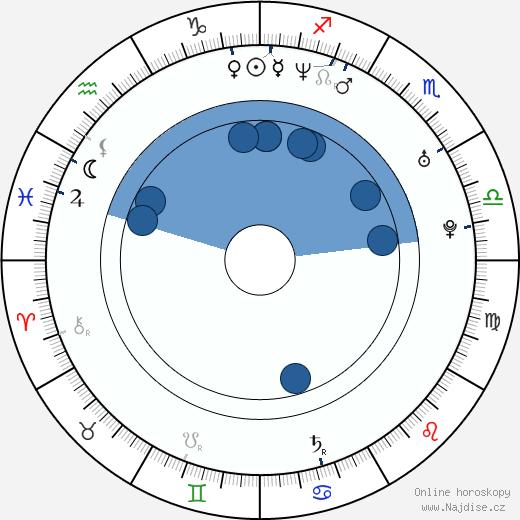 Jasmila Žbanić wikipedie, horoscope, astrology, instagram