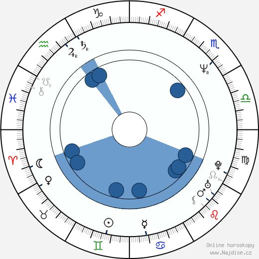 Jasmin Dizdar wikipedie, horoscope, astrology, instagram