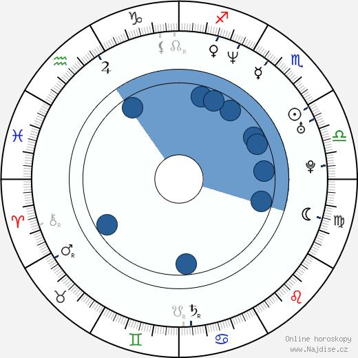 Jason Aaron Baca wikipedie, horoscope, astrology, instagram