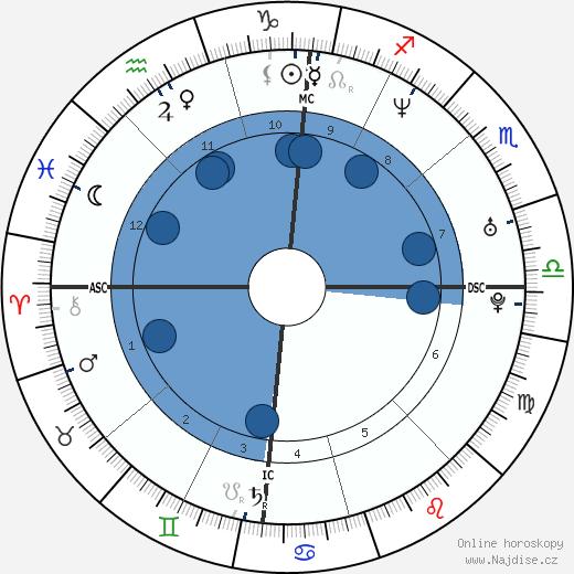 Jason Behr wikipedie, horoscope, astrology, instagram