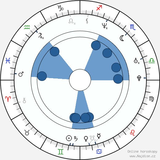 Jason Caffey wikipedie, horoscope, astrology, instagram