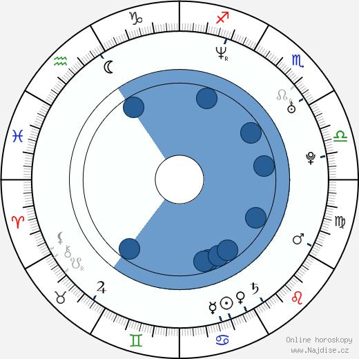 Jason Cox wikipedie, horoscope, astrology, instagram