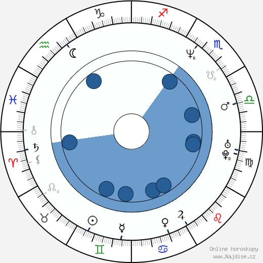 Jason Kravits wikipedie, horoscope, astrology, instagram