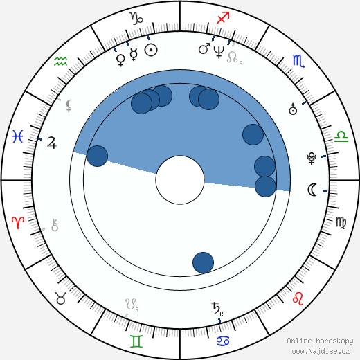 Jason Marsden wikipedie, horoscope, astrology, instagram