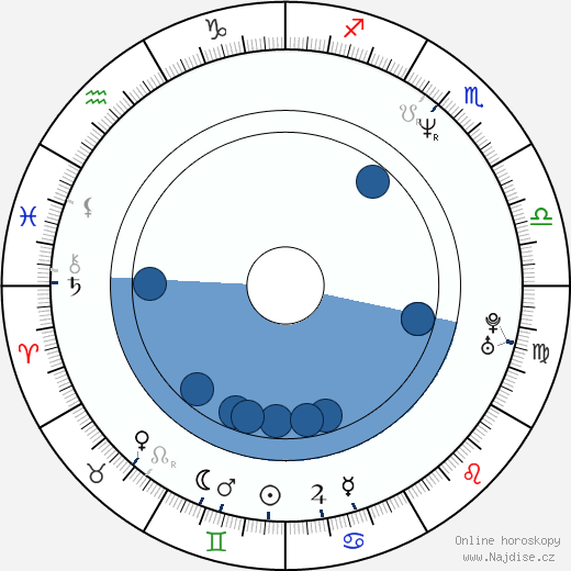 Jason Patric wikipedie, horoscope, astrology, instagram