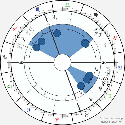 Jasunari Kawabata wikipedie, horoscope, astrology, instagram