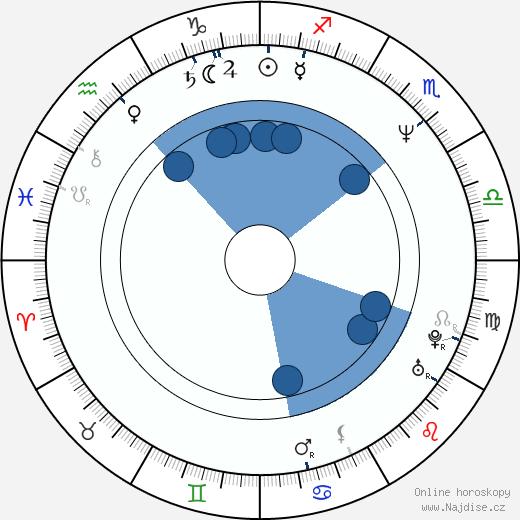 Jasuomi Umecu wikipedie, horoscope, astrology, instagram