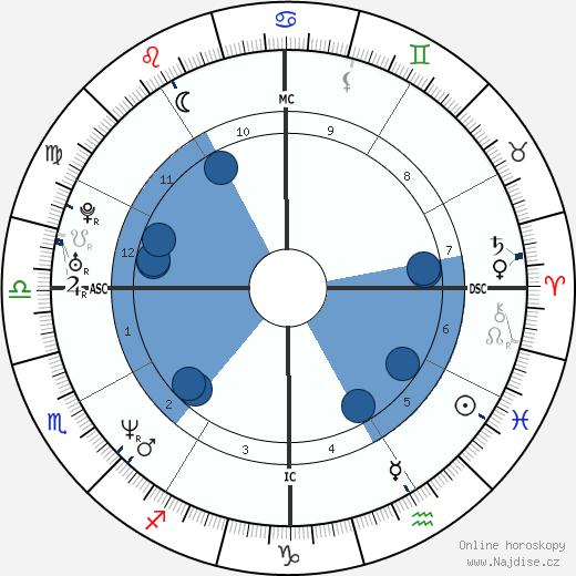 Javier Bardem wikipedie, horoscope, astrology, instagram